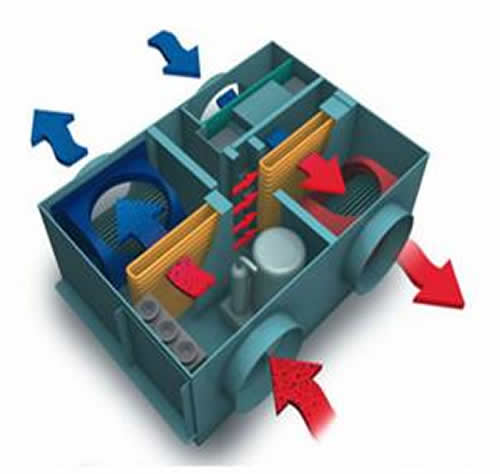 Ventilazione meccanica controllata con recupero di calore - Scambiatore di calore casa ...